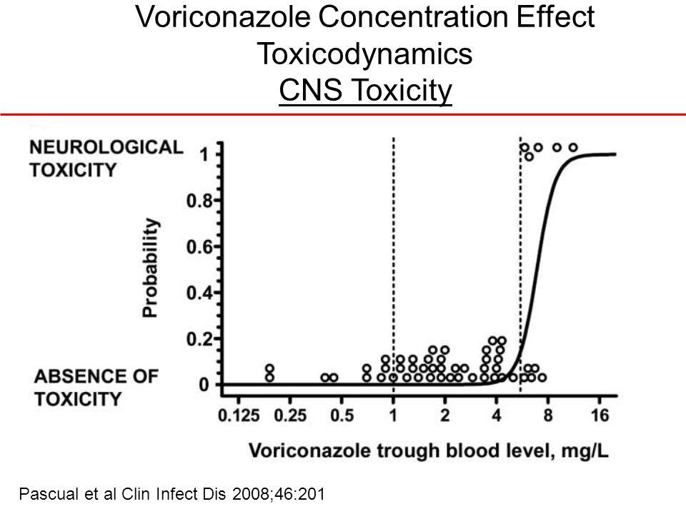 Voriconazole Concentration Effect Toxicodynamics CNS Toxicity