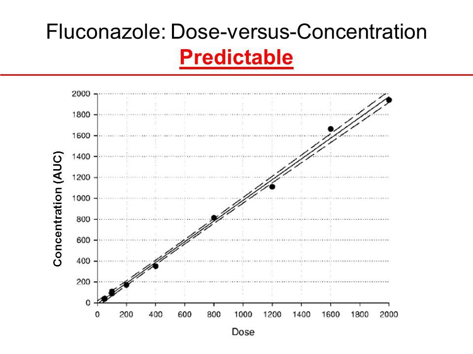 Fluconazole: Dose-versus-Concentration Predictable