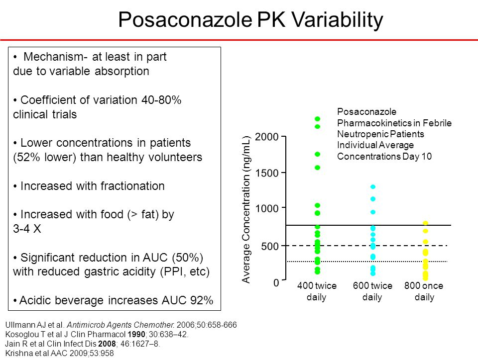 Posaconazole PK Variability