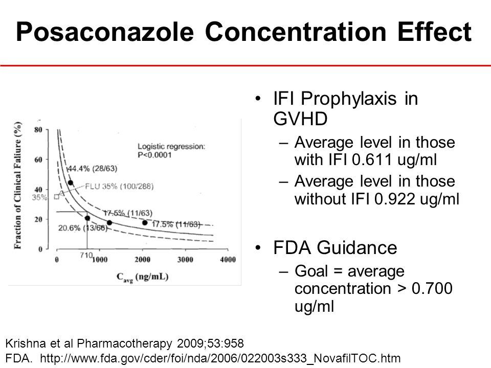 Posaconazole Concentration Effect