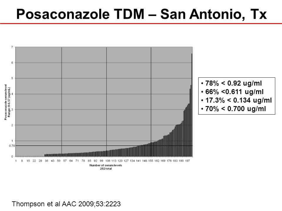Posaconazole TDM – San Antonio, Tx