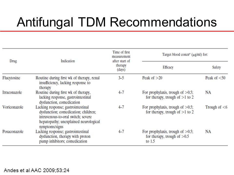 Antifungal TDM Recommendations