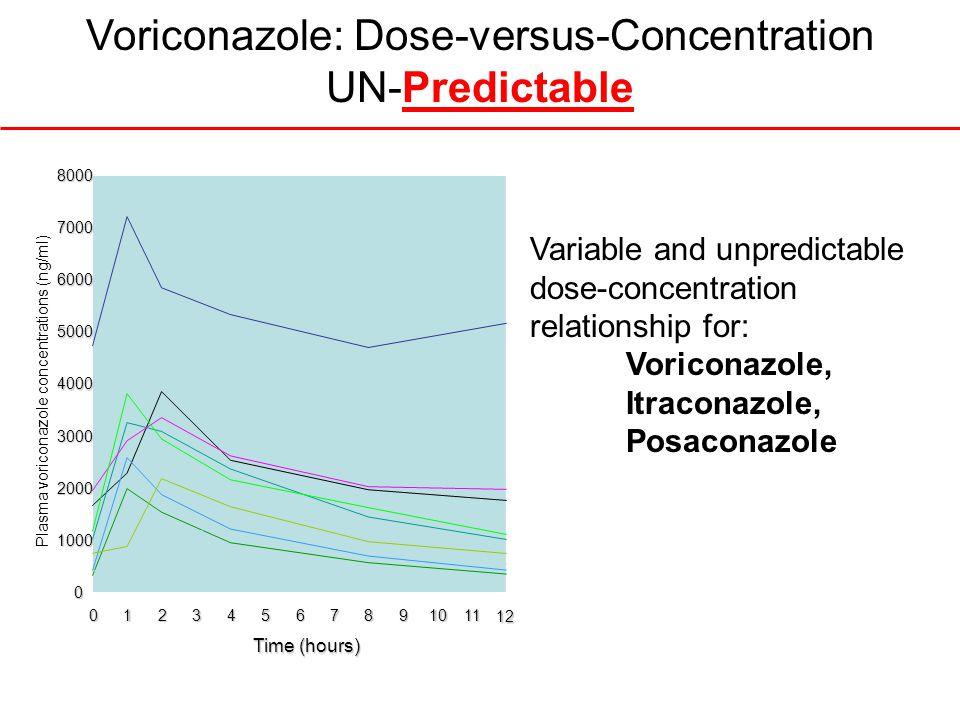 Voriconazole: Dose-versus-Concentration UN-Predictable