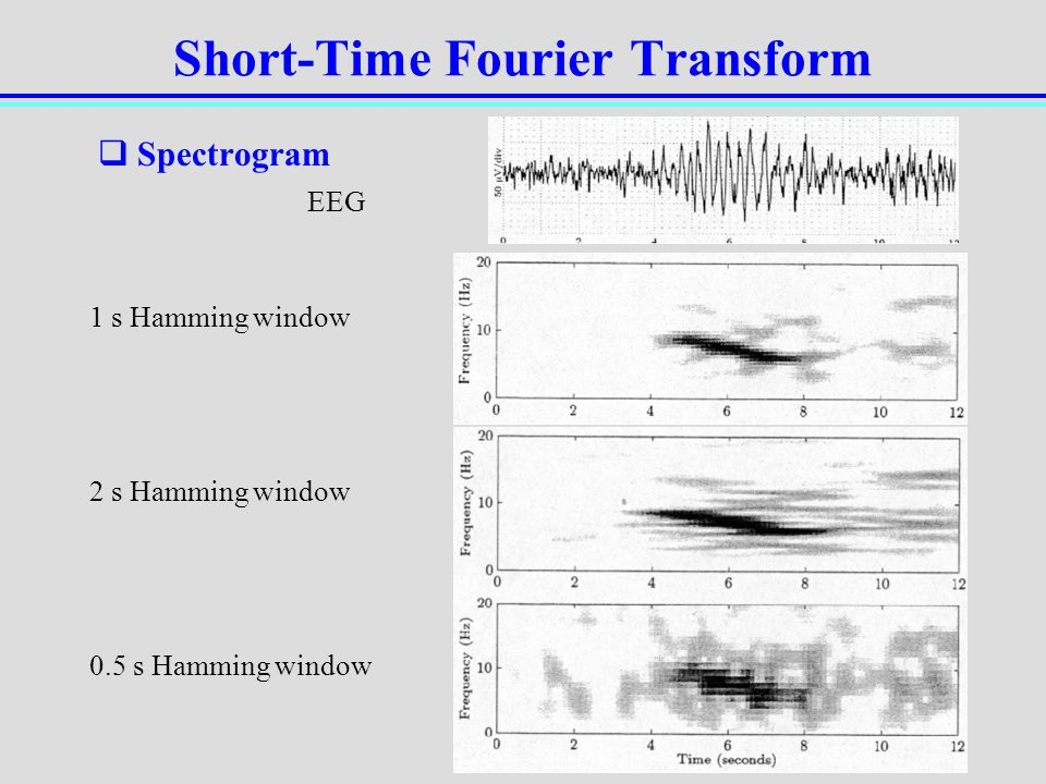 Hamming window fourier transform