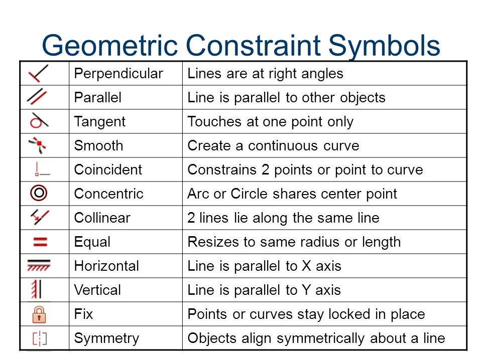 Geometric Constraint Symbols
