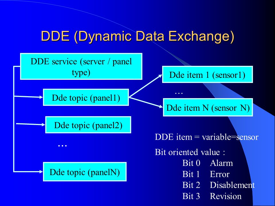 DDE (Dynamic Data Exchange)