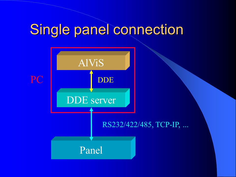 Single panel connection