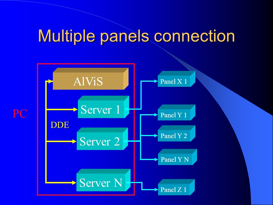 Multiple panels connection