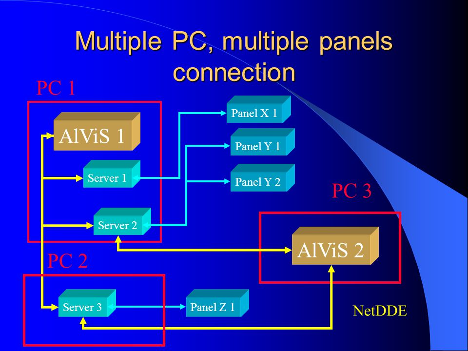 Multiple PC, multiple panels connection