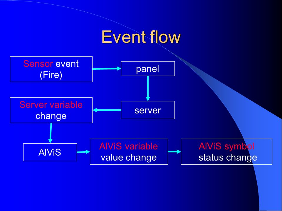Event flow Sensor event (Fire) panel Server variable change server