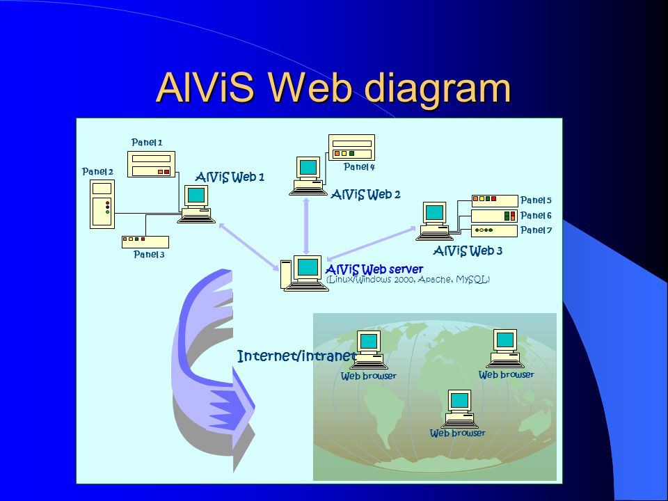 AlViS Web diagram Internet/intranet AlViS Web 1 AlViS Web 2