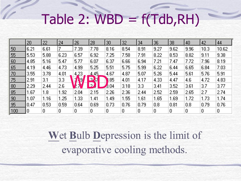 Wet Bulb Depression is the limit of evaporative cooling methods.