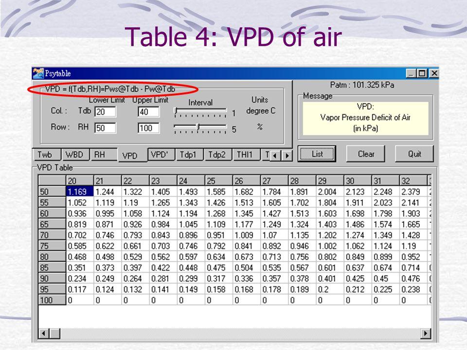 Table 4: VPD of air