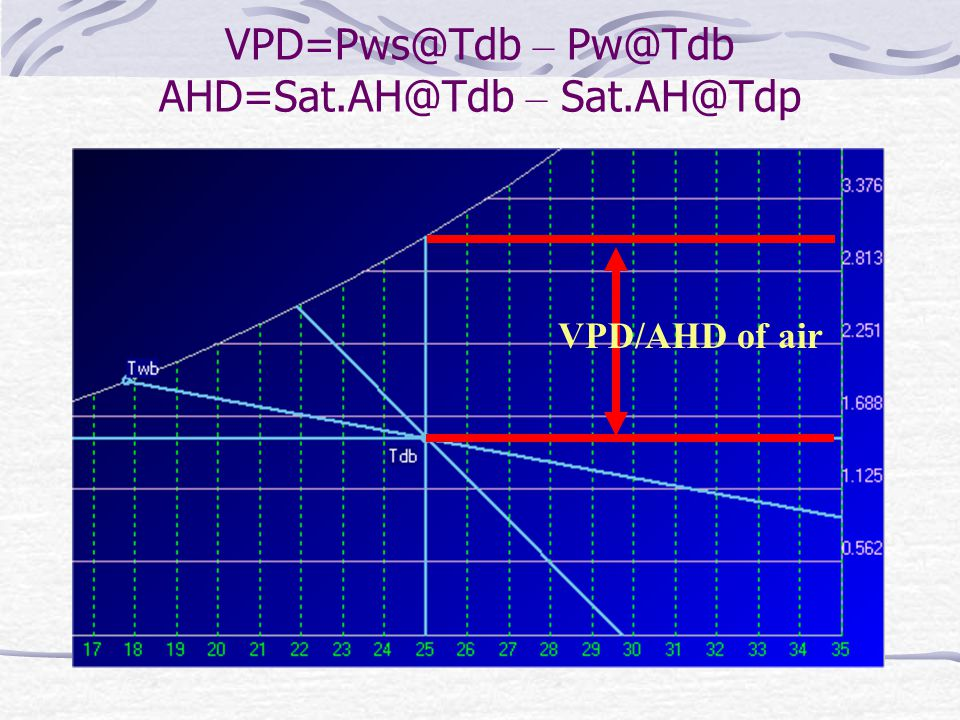VPD=Pws@Tdb – Pw@Tdb AHD=Sat.AH@Tdb – Sat.AH@Tdp