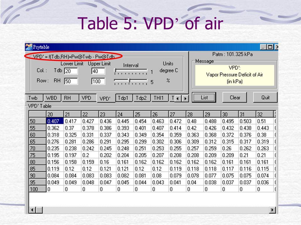 Table 5: VPD' of air