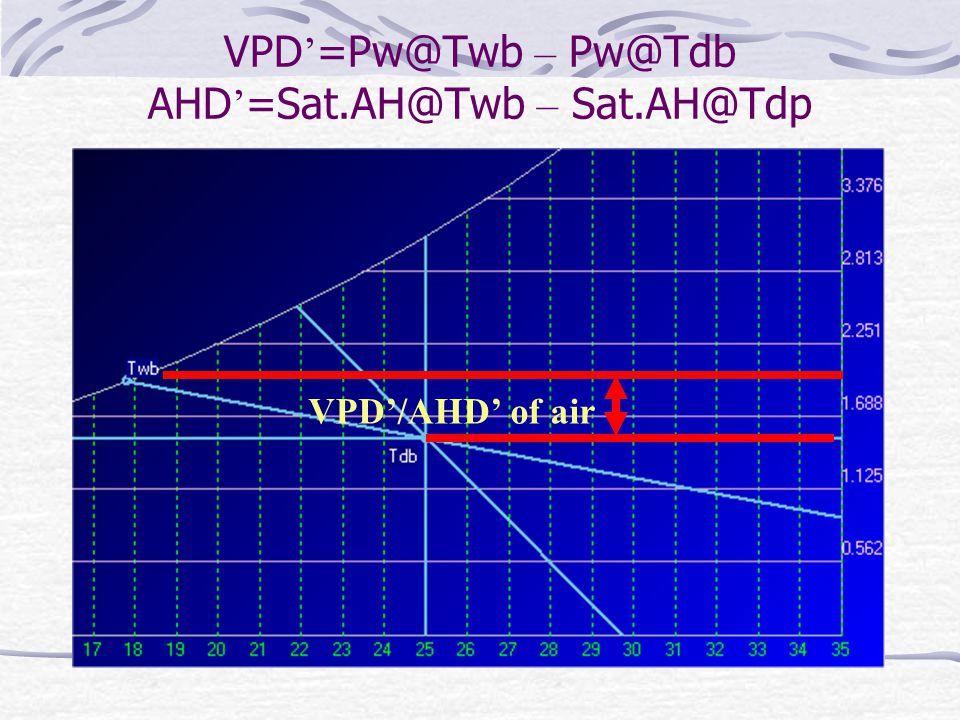 VPD'=Pw@Twb – Pw@Tdb AHD'=Sat.AH@Twb – Sat.AH@Tdp