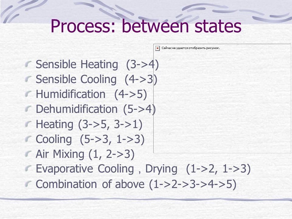 Process: between states