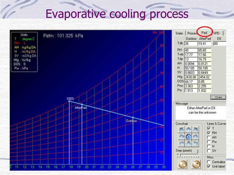 Evaporative cooling process