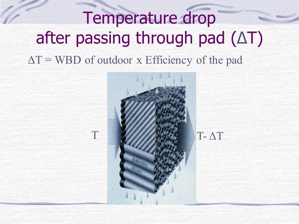 Temperature drop after passing through pad (ΔT)