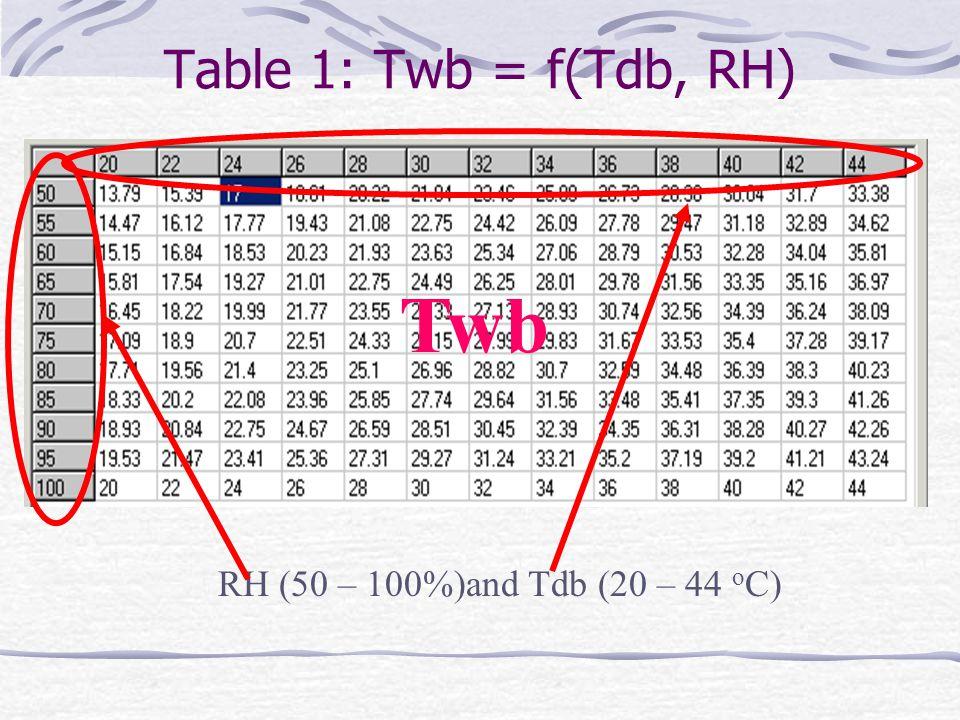 Table 1: Twb = f(Tdb, RH) Twb RH (50 – 100%)and Tdb (20 – 44 oC)