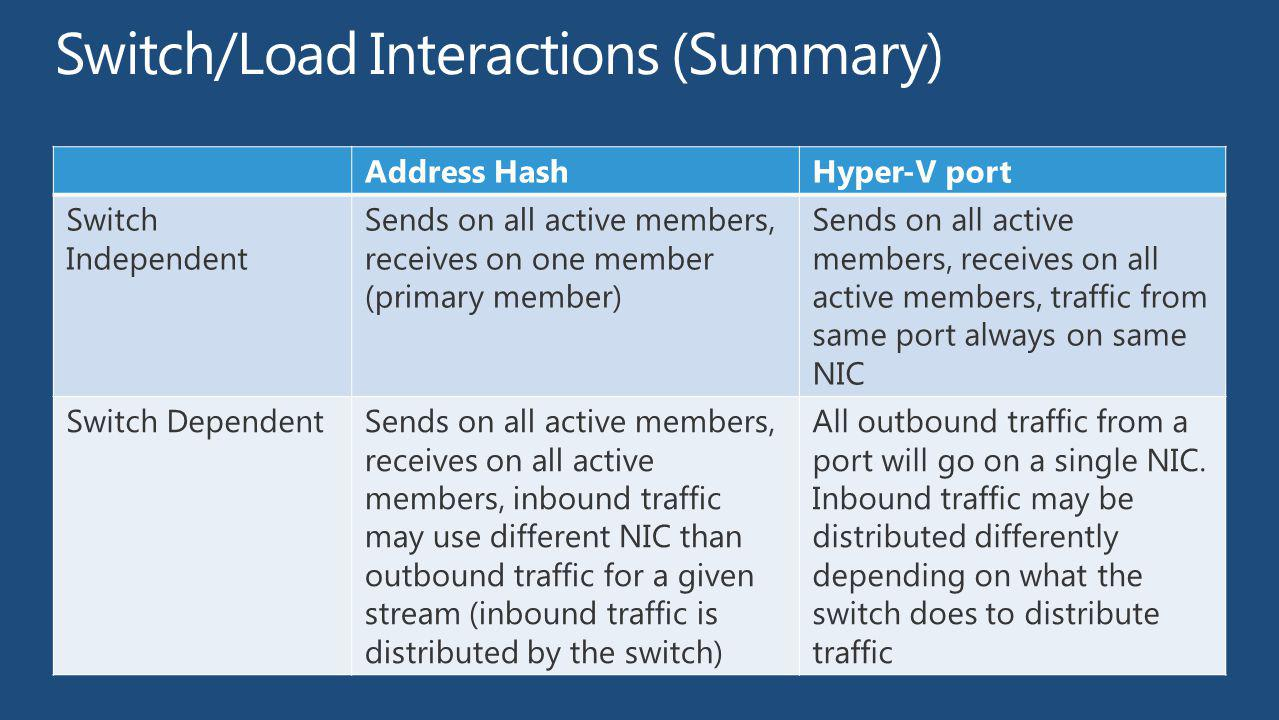 Switch/Load Interactions (Summary)