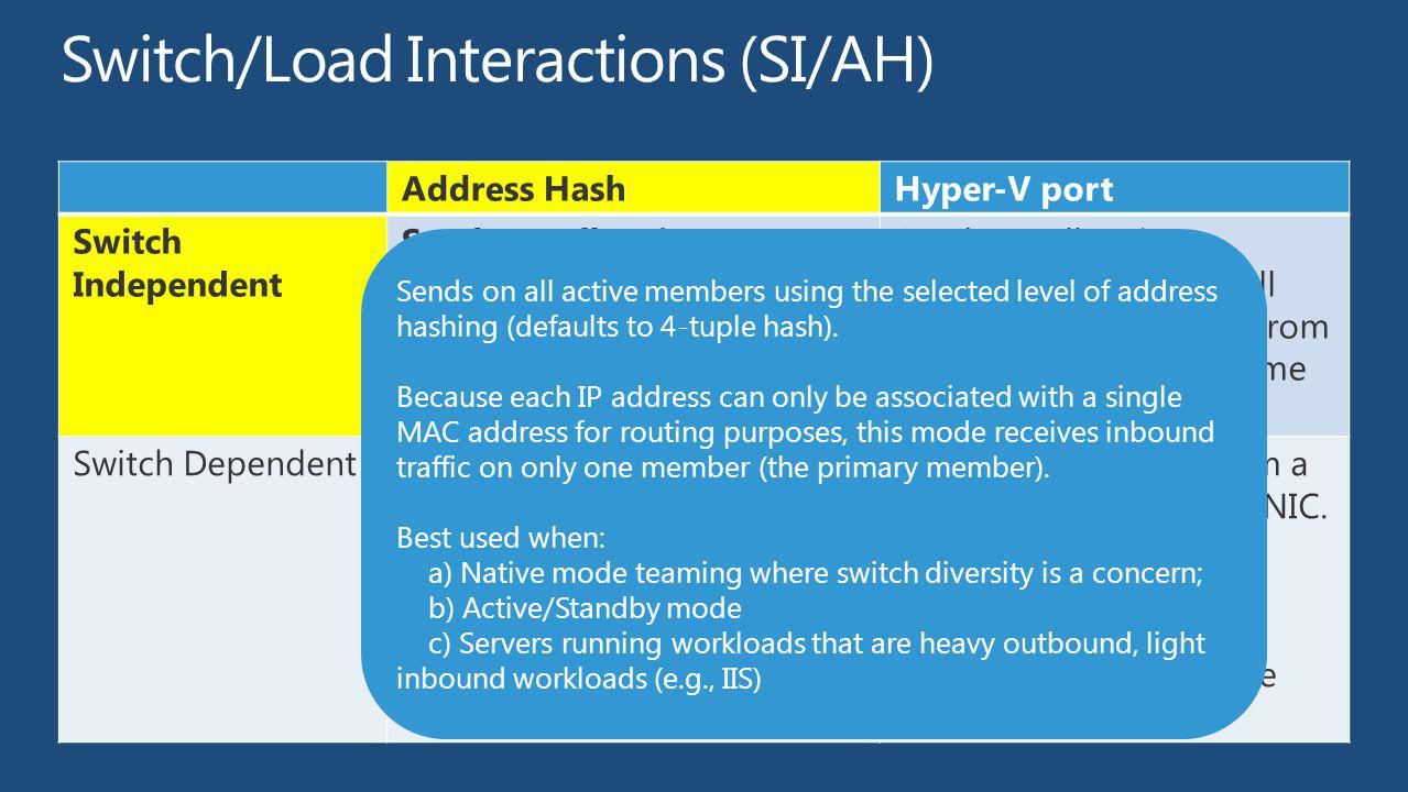 Switch/Load Interactions (SI/AH)