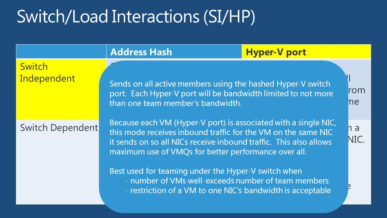 Switch/Load Interactions (SI/HP)