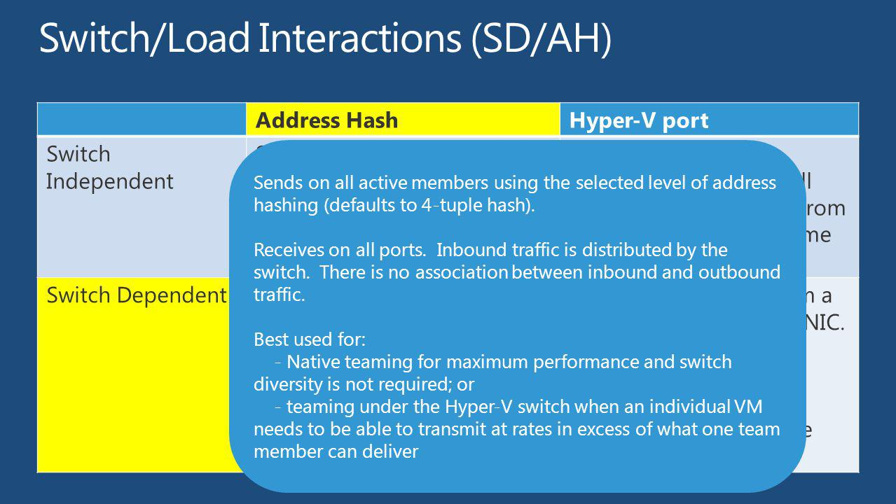 Switch/Load Interactions (SD/AH)