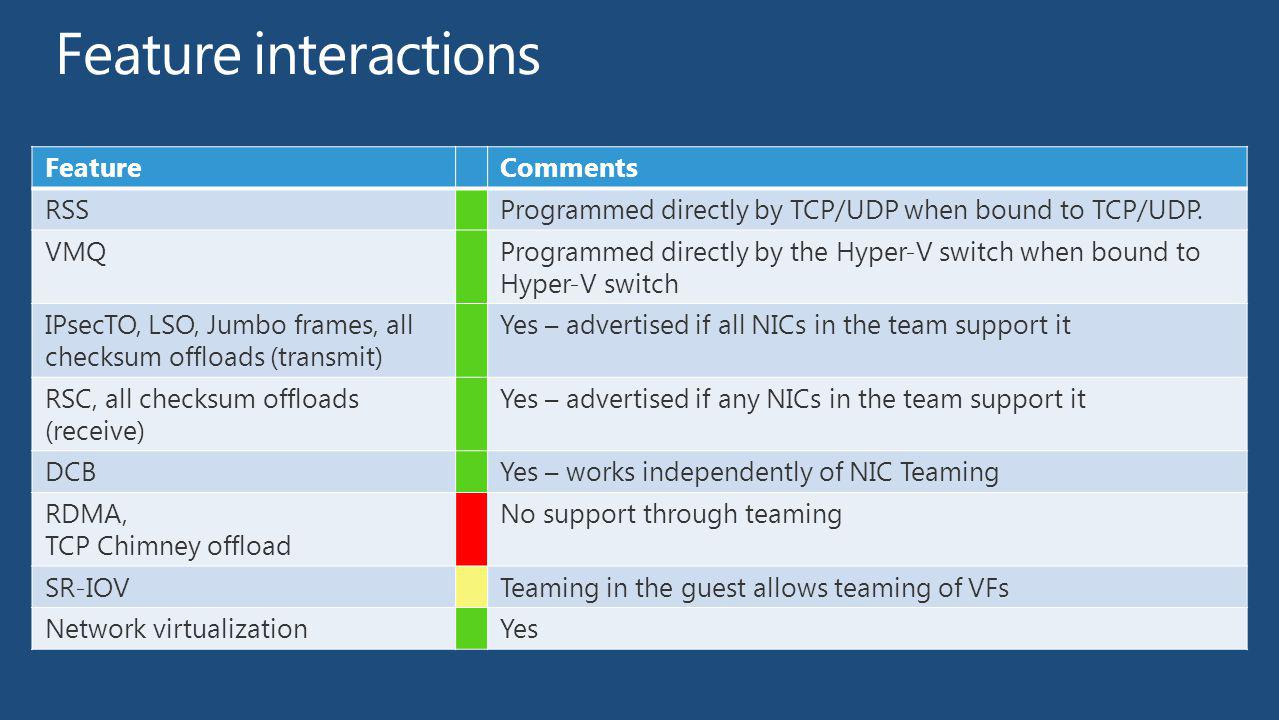 Feature interactions Feature Comments RSS