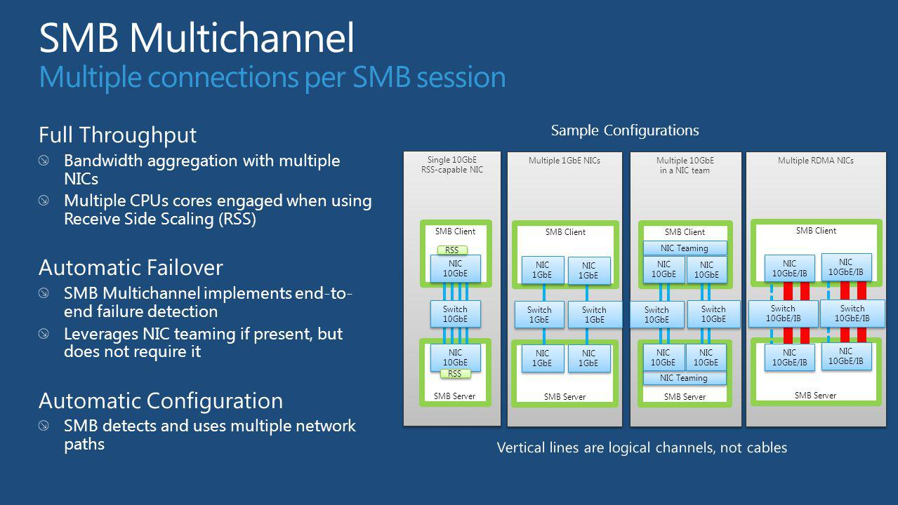 SMB Multichannel Multiple connections per SMB session