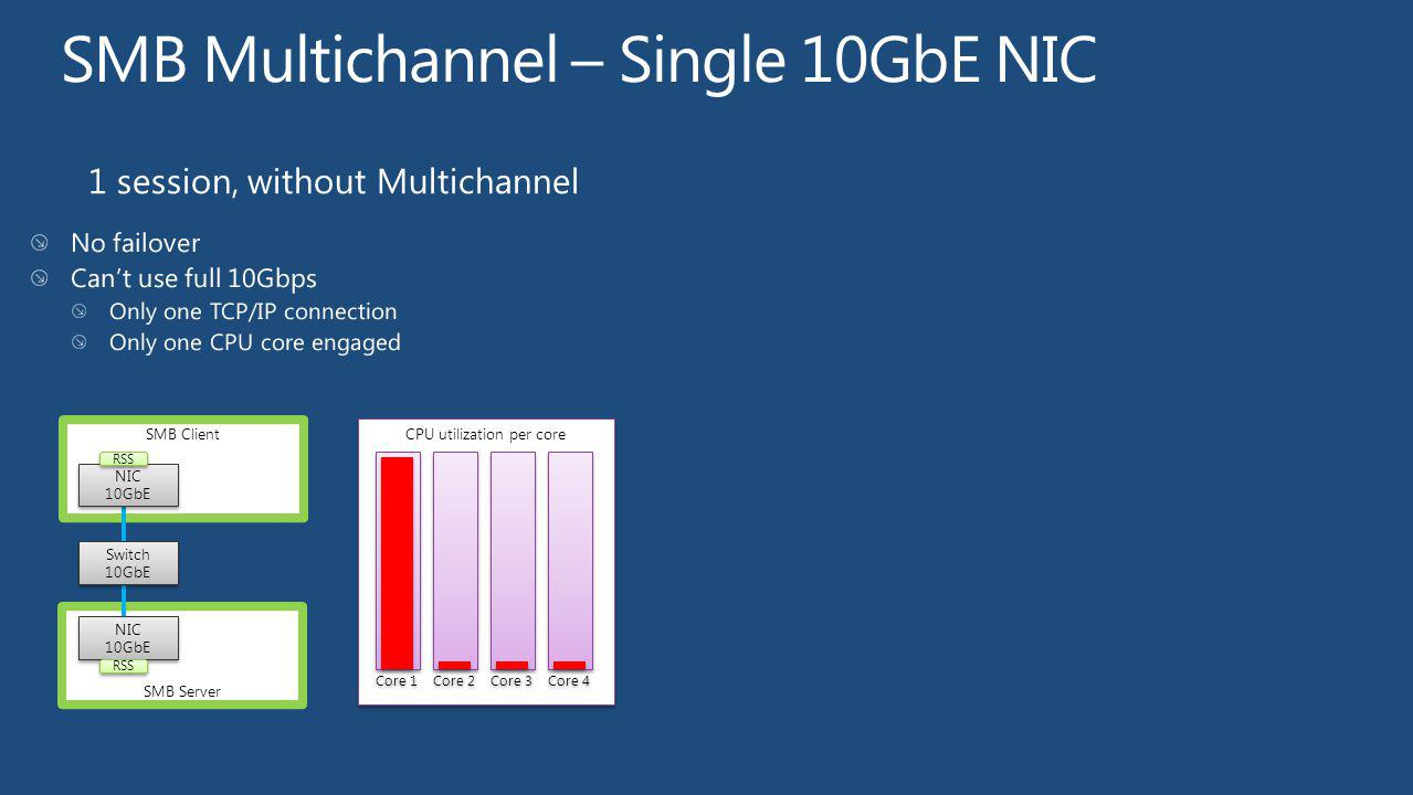 SMB Multichannel – Single 10GbE NIC