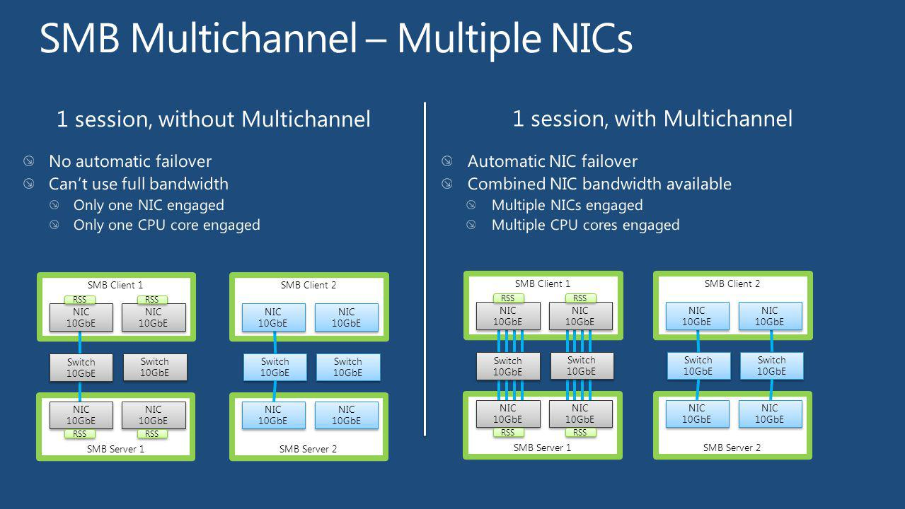 SMB Multichannel – Multiple NICs