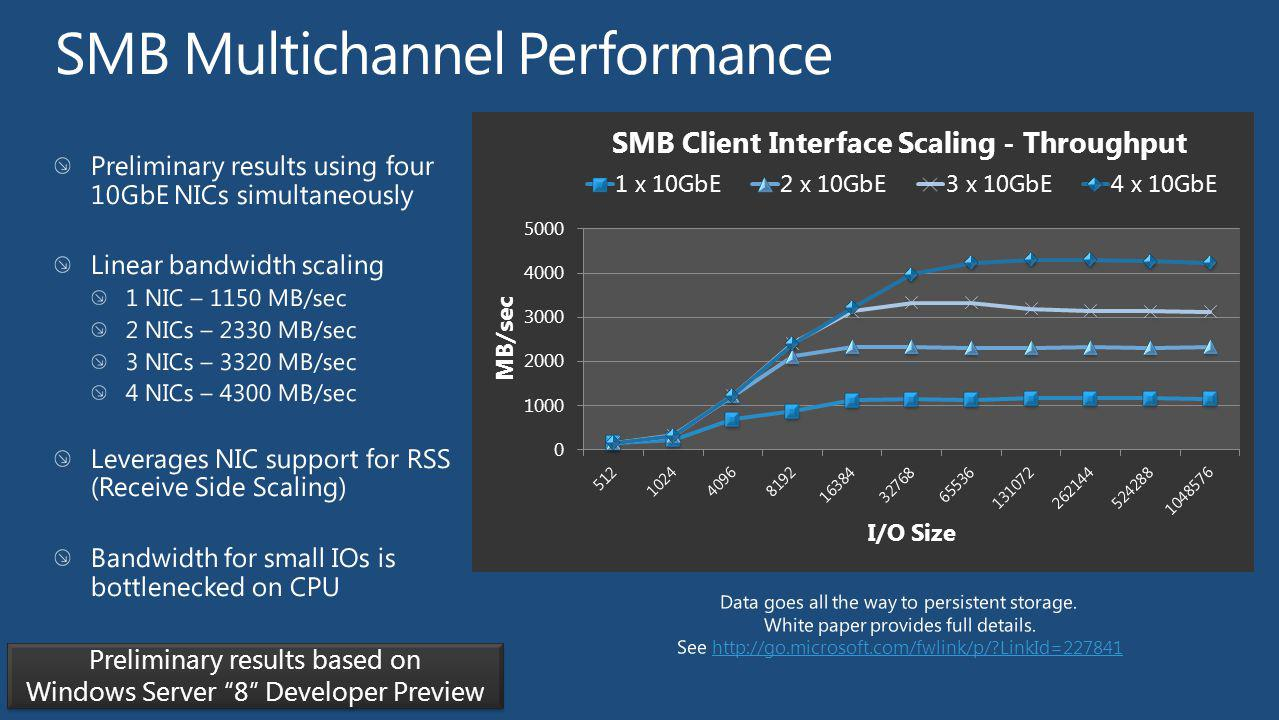 SMB Multichannel Performance