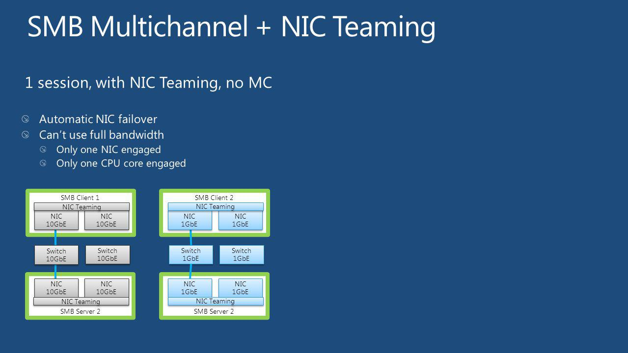 SMB Multichannel + NIC Teaming