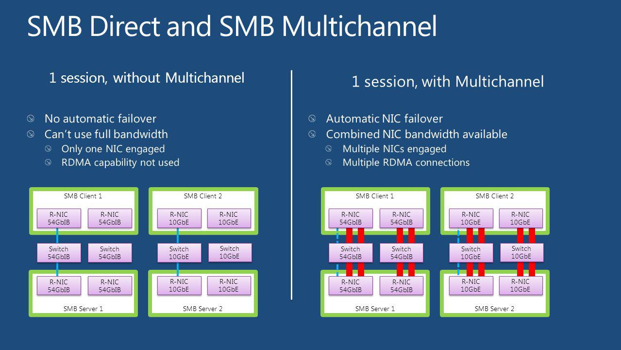 SMB Direct and SMB Multichannel