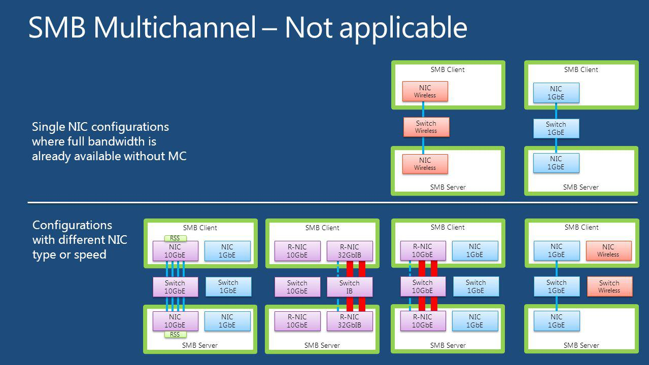 SMB Multichannel – Not applicable