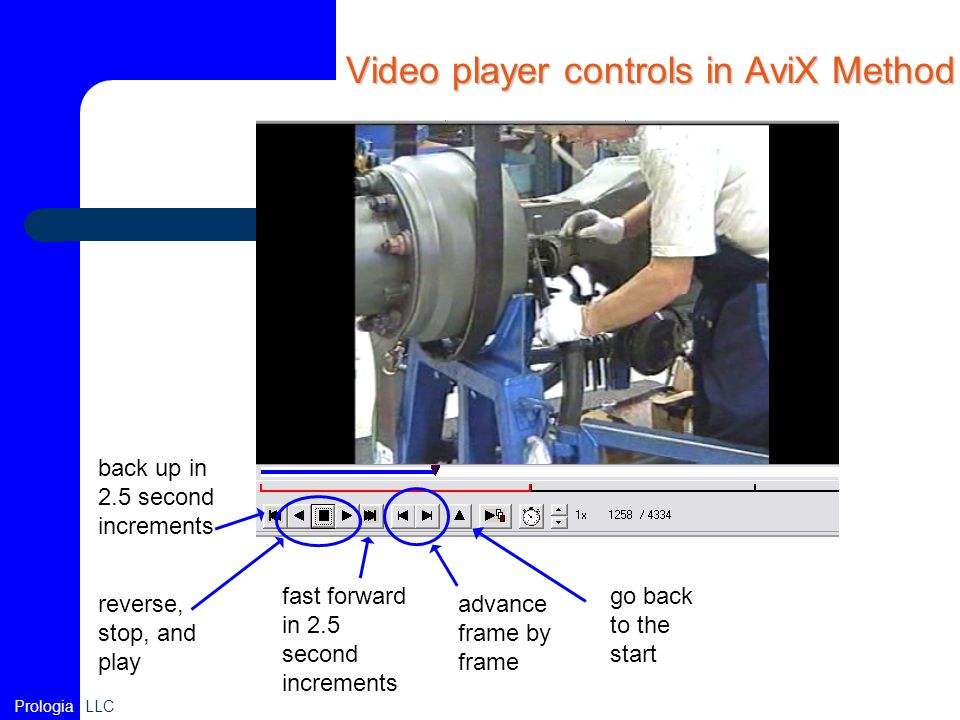 Video player controls in AviX Method