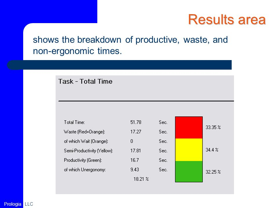 Results area shows the breakdown of productive, waste, and non-ergonomic times.