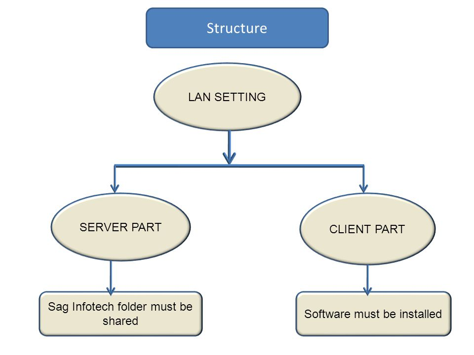 Structure LAN SETTING SERVER PART CLIENT PART