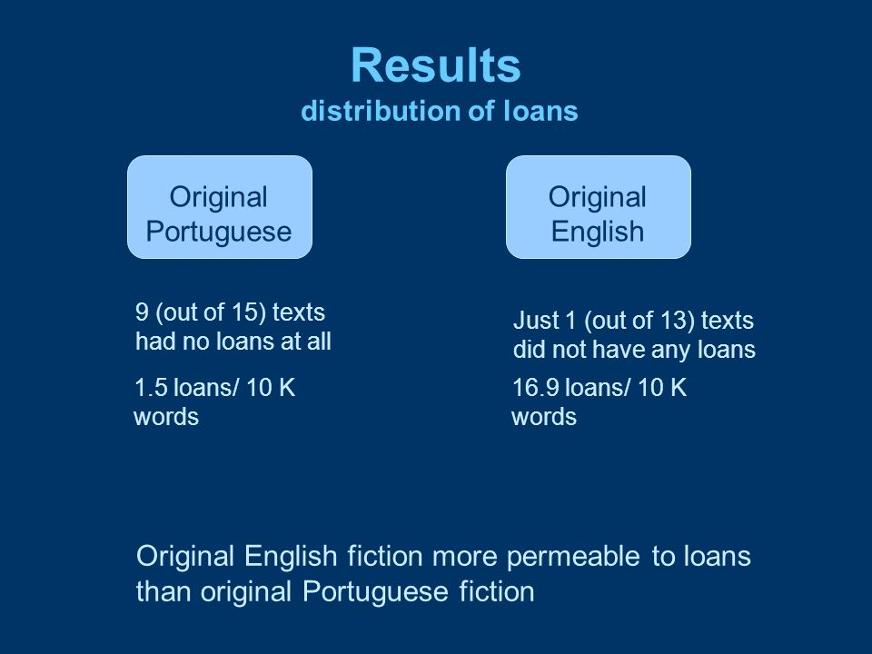 Results distribution of loans