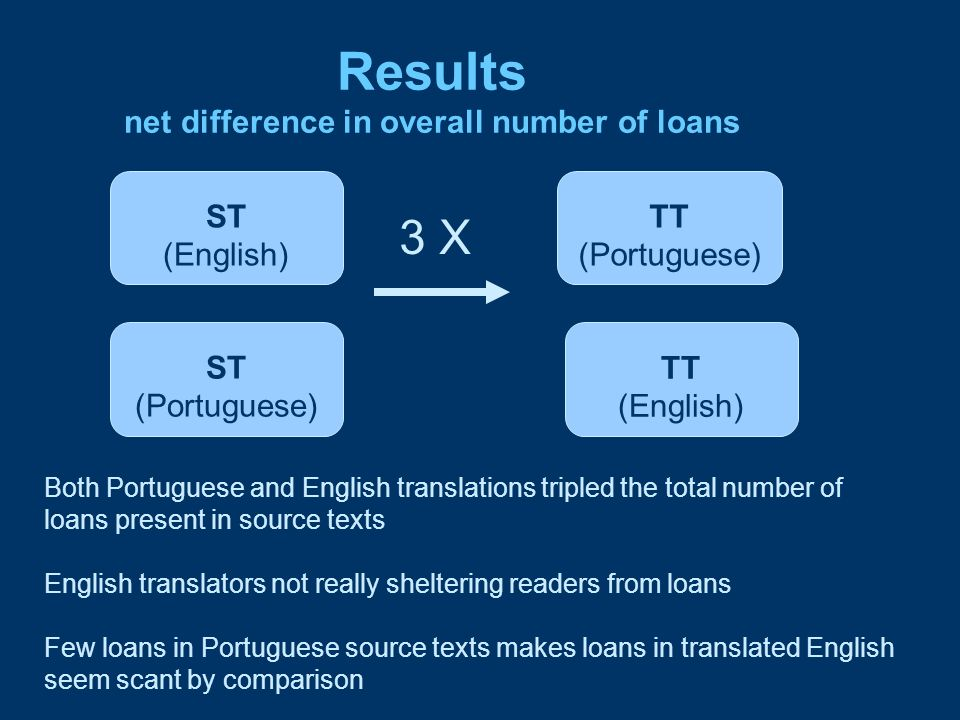 Results net difference in overall number of loans