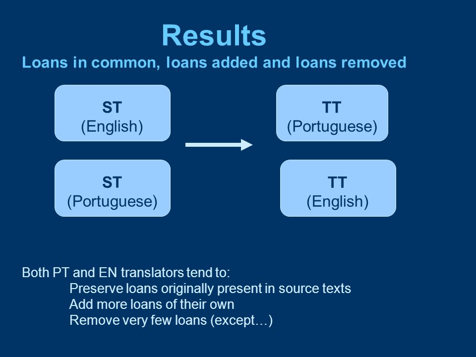 Results Loans in common, loans added and loans removed