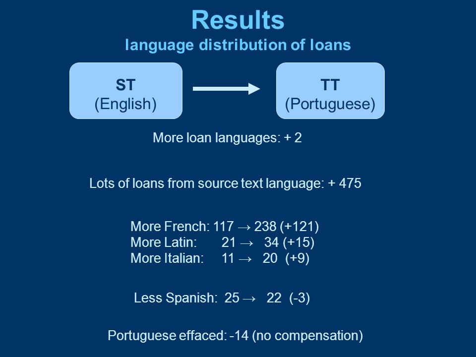 Results language distribution of loans