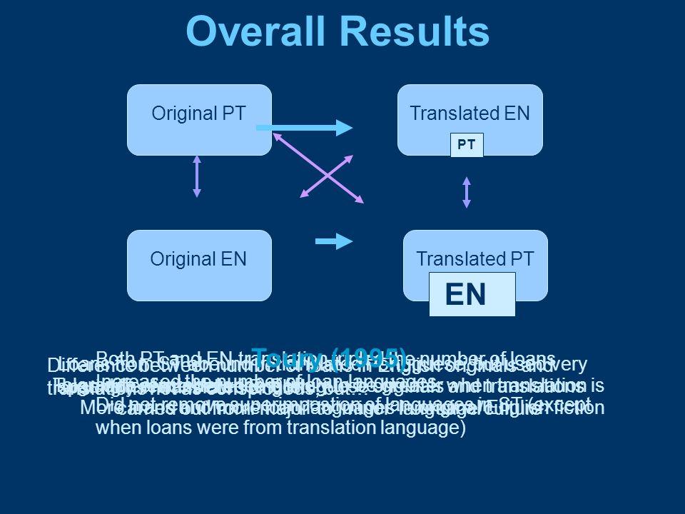 Overall Results EN Toury (1995) Original PT Translated EN Original EN