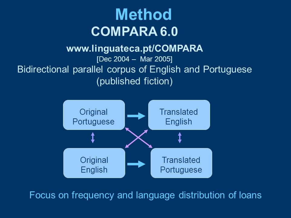 Bidirectional parallel corpus of English and Portuguese