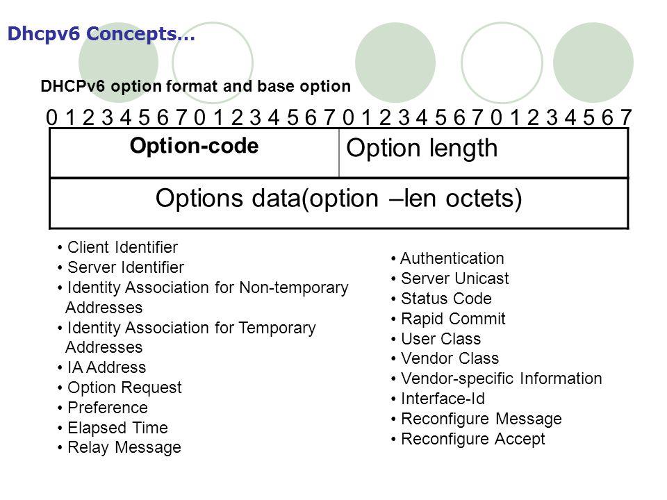 Options data(option –len octets)