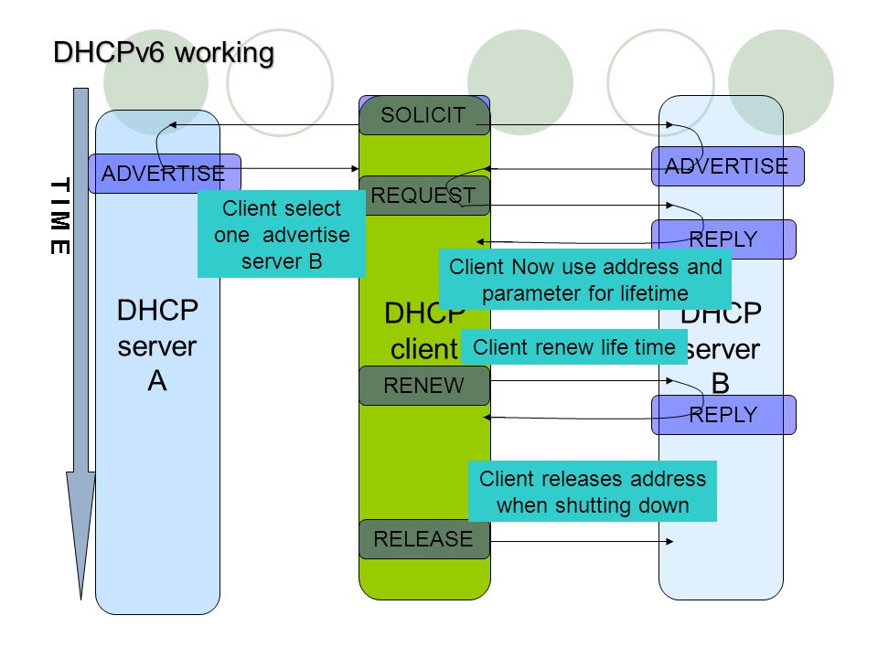 DHCPv6 working DHCP client DHCP server B DHCP server A T I M E SOLICIT