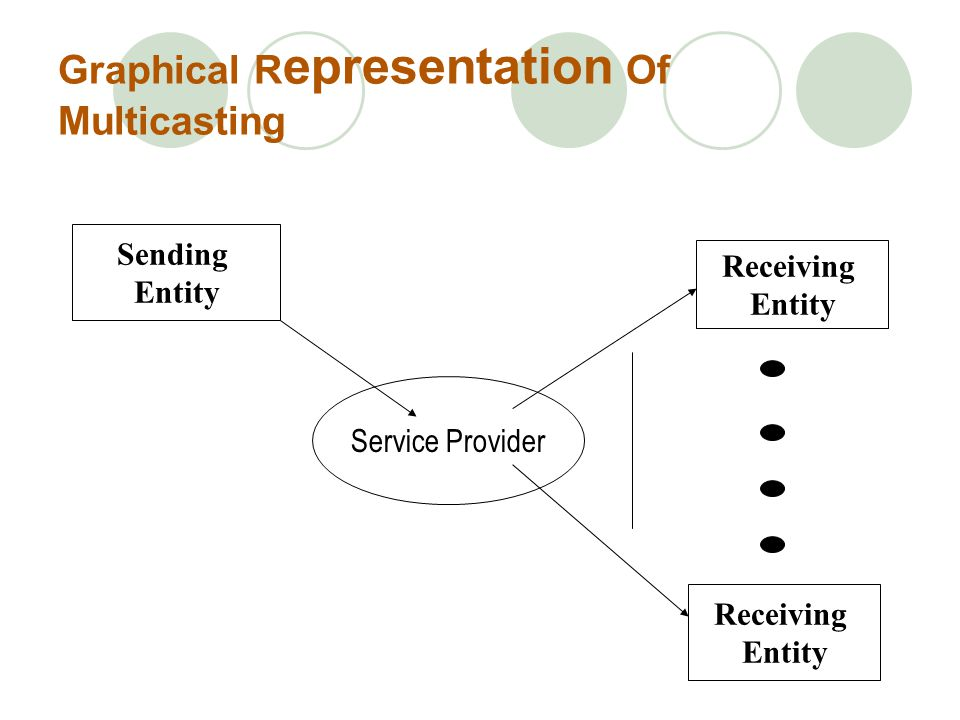 Graphical Representation Of Multicasting