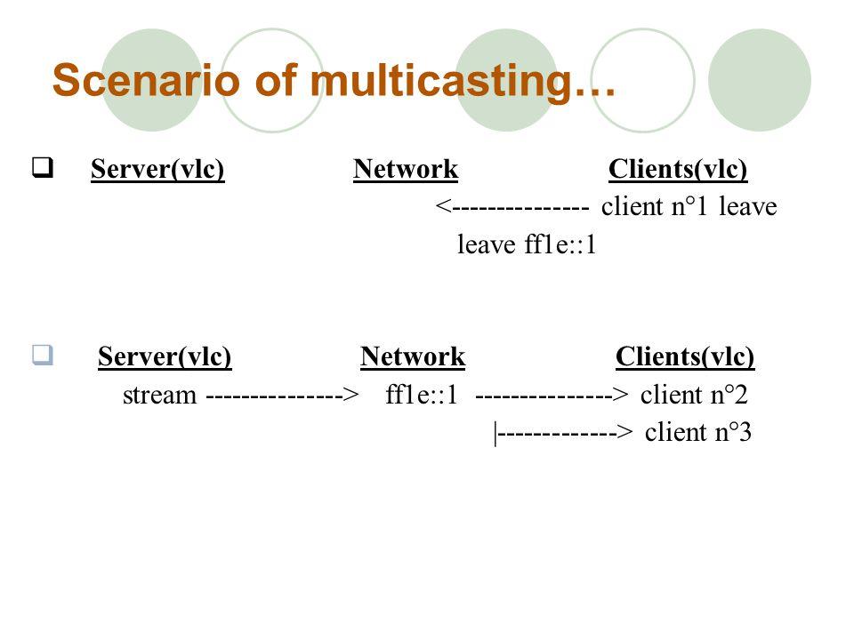 Scenario of multicasting…