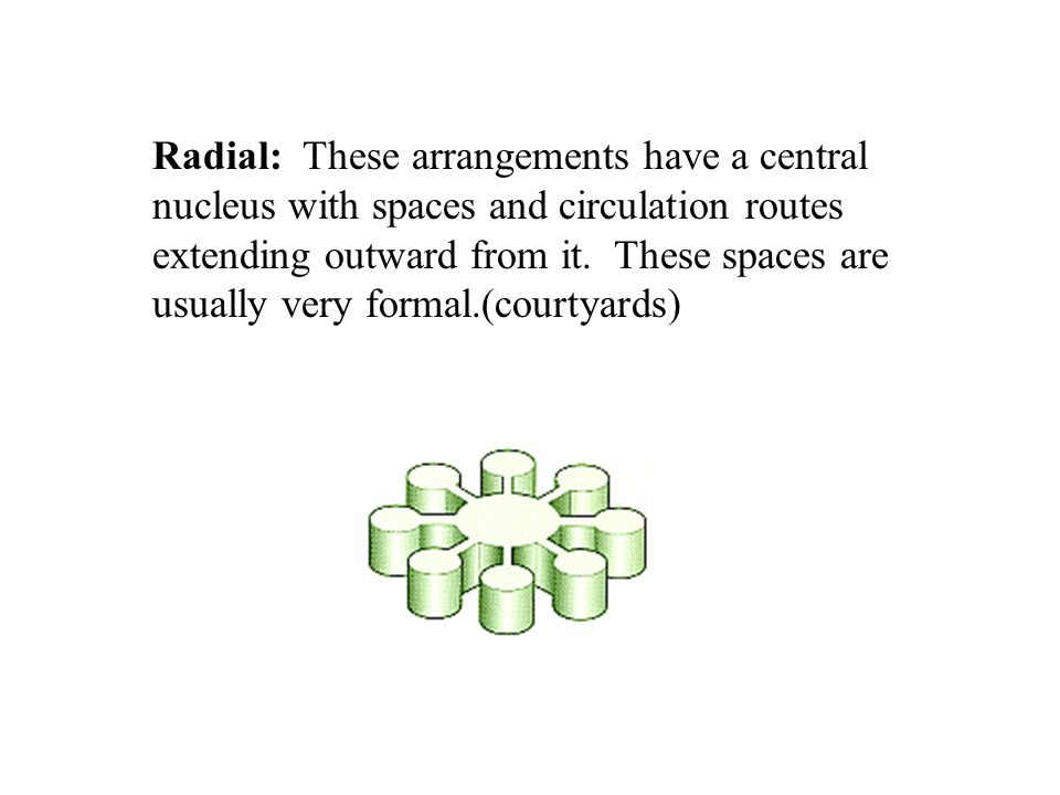 Radial: These arrangements have a central nucleus with spaces and circulation routes extending outward from it.